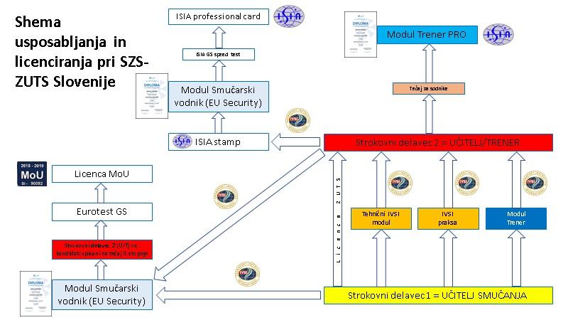 Shema usposabljanja in licenciranja pri SZS-ZUTS Slovenije